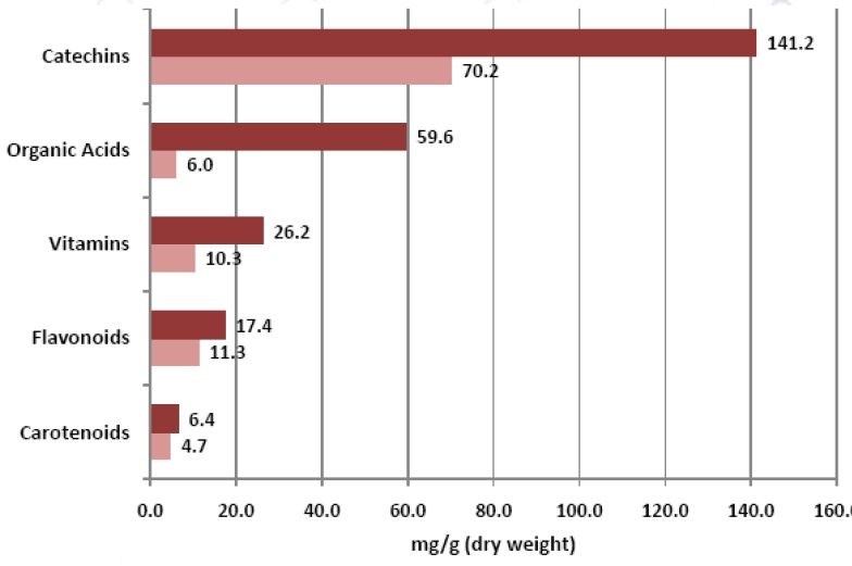 Rosehip Nutrient Comparison